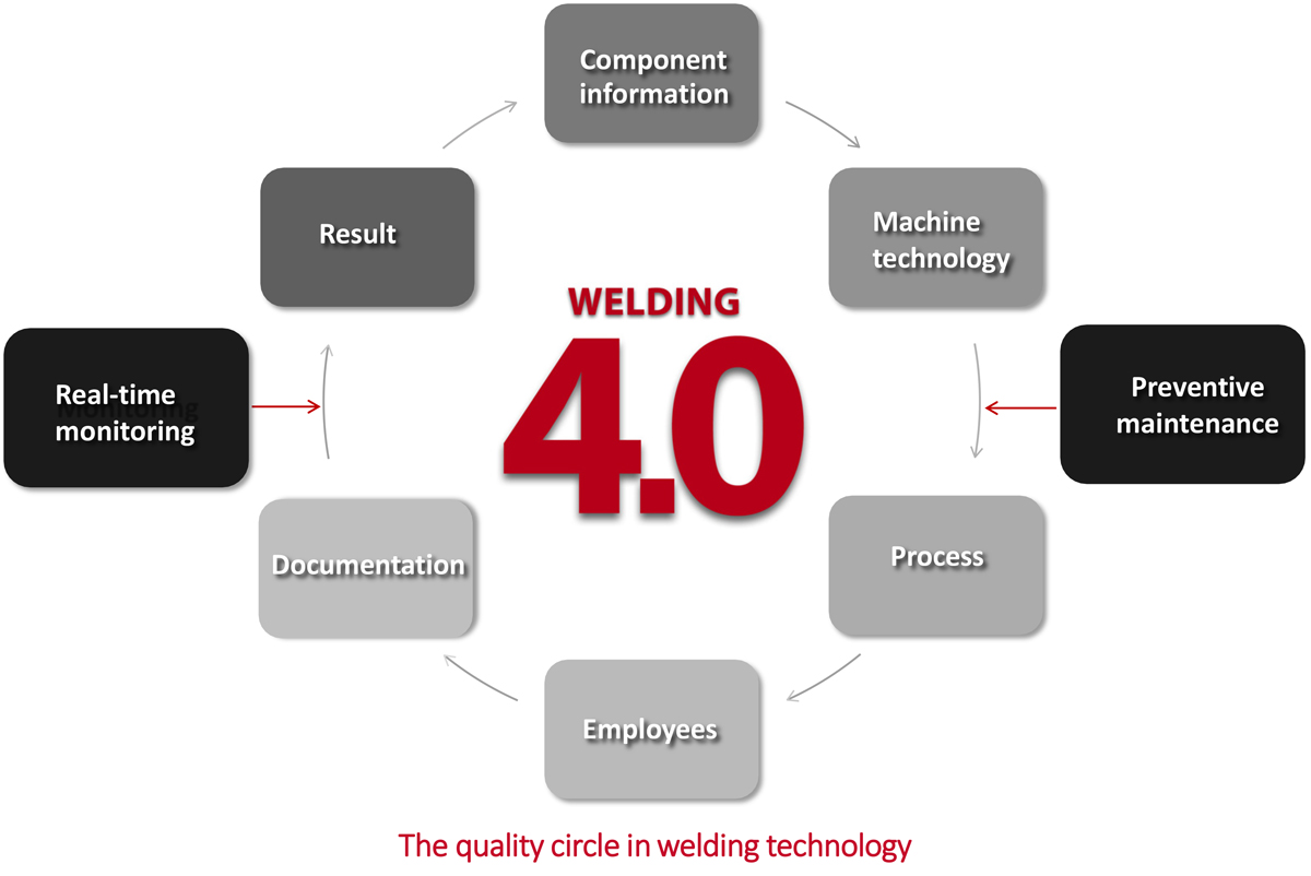 The quality circle in welding technology