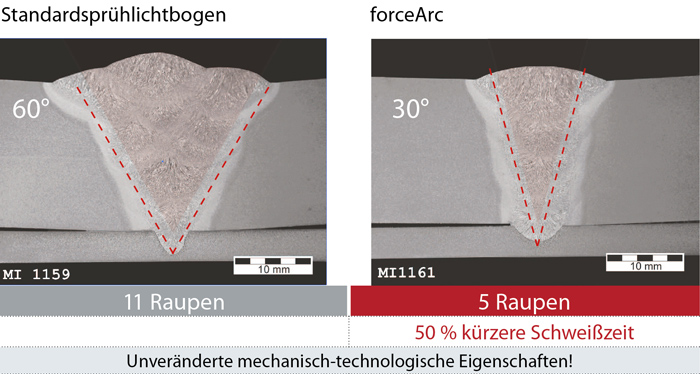 Comparison of forceArc standard spray arc